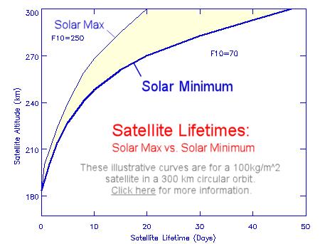 Il diagramma mostra il tempo di sopravvivenza di un satellite posto in un'orbita circolare di 300 km in relazione a un massimo e a un minimo solare. E più minimo è e più la curva si abbassa.
