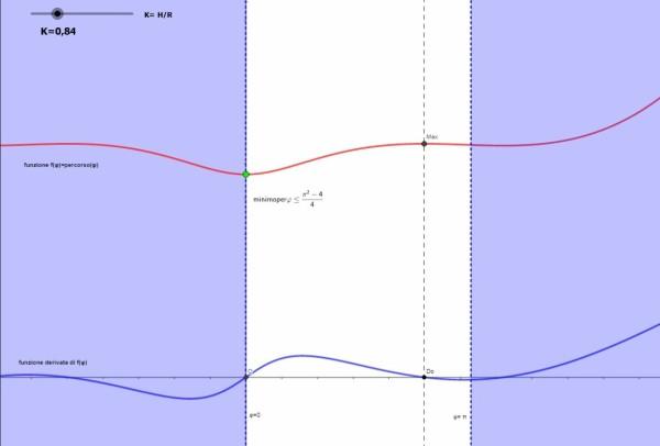 lunghezza percorso sul cilindro