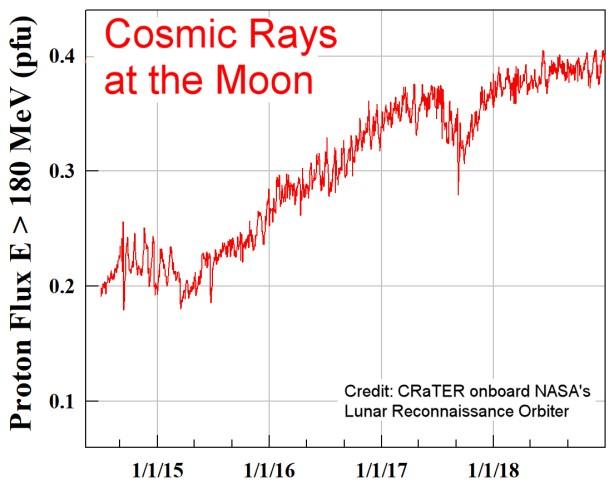 Dal 2015 il flusso di raggi cosmici rivelati sulla Luna è andato aumentando, addirittura raddoppiando il proprio valore