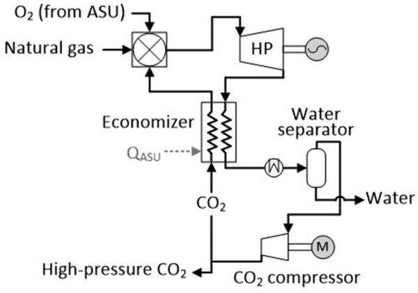 Schematic-of-the-Allam-cycle