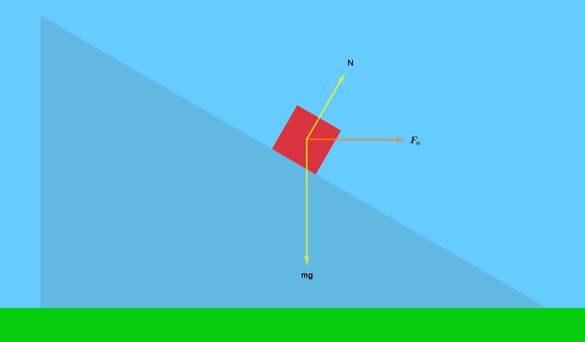 Soluzione generale Newtoniana
