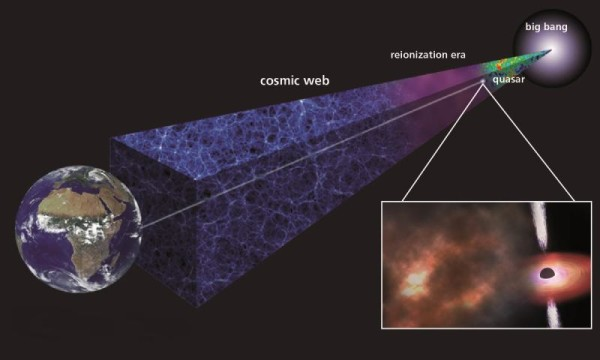 Un'antica nube di gas è stata scoperta ed analizzata attraverso la luce di un quasar a lei vicino. La sua età è di soli 850 000 000 di anni, eppure è già ricca di elementi pesanti. Il che vuol dire che la prima generazione di stelle era già esplosa e aveva inseminato la materia circostante dei suoi prodotti di fusione. Fonte: the Max Planck Society.