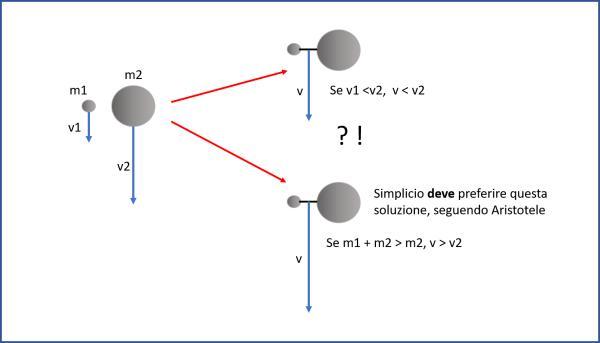 Figura 1. Galileo considera due palle di cannone di massa diversa. La più leggera deve andare più piano. Se legasse insieme le due palle la velocità finale dovrebbe essere una media delle due velocità. Simplicio ammette che deve essere vero. Ma, secondo Aristotele, questa soluzione non è vera, dato che la massa totale è maggiore e, quindi, anche la velocità finale dovrebbe essere maggiore.