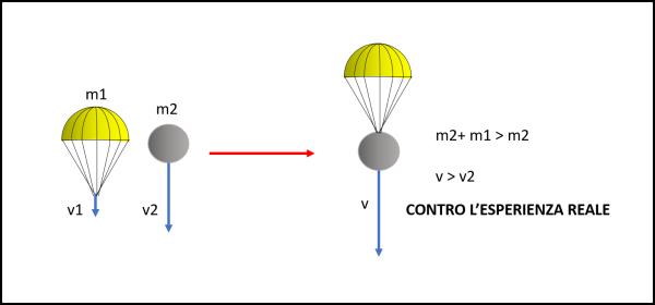 """Figura 2. Galileo considera una palla di cannone e un """"paracadute"""" (una mia personale modernizzazione…). La massa totale aumenta e quindi Simplicio, seguendo Aristotele, dovrebbe ammettere che la palla più il paracadute aumenti la velocità. Ma questo è contro l'esperienza: Aristotele è servito!"""