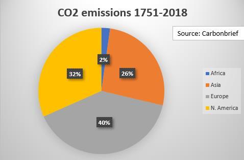 Global CO2 emissions (1)