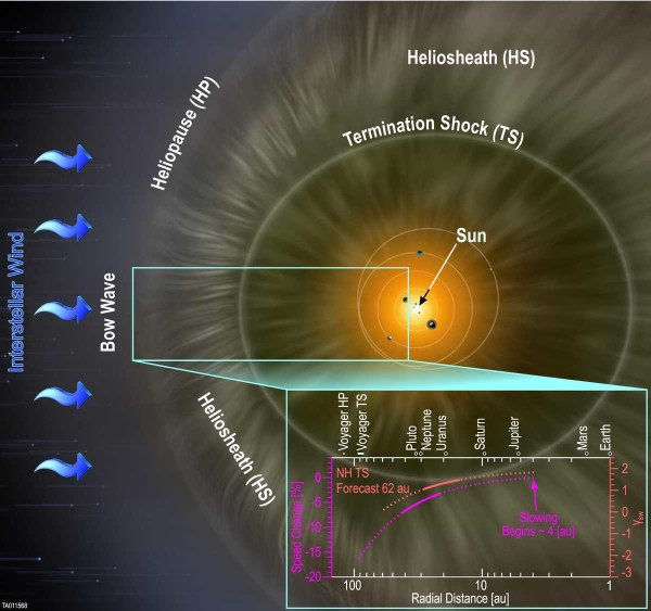 Courtesy of Southwest Research Institute; background artist rendering by NASA and Adler Planetarium The SWAP instrument aboard NASA's New Horizons spacecraft has confirmed that the solar wind slows as it travels farther from the Sun. This schematic of the heliosphere shows the solar wind begins slowing at approximately 4 AU radial distance from the Sun and continues to slow as it moves toward the outer solar system and picks up interstellar material. Current extrapolations reveal the termination shock may currently be closer than found by the Voyager spacecraft.