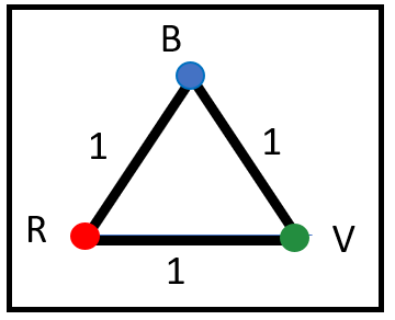 vertici