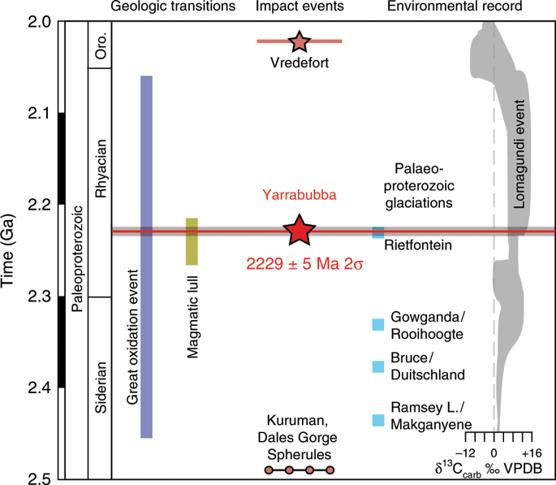 Evoluzione temporale della Terra nel Proterozoico. L'evento di Yarrabubba coincide con l'ultimo periodo glaciale globale di Rietfontein (da Erickson, Kirkland ed al., 2020).
