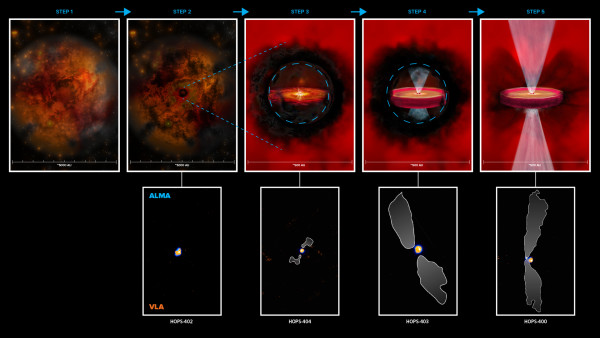 In alto vediamo cinque fasi diverse della nascita stellare. All'inizio c'è solo una nube; poi la nube si contrae e nasce l'uovo e nasconde la sua evoluzione. ALMA e VLT iniziano a riconoscerle. Poi il disco cresce e inizia il loro lancio di materia, ma rimane ancora al di dentro della zona oscura; poi i getti si fanno strada e la protostella potrebbe già iniziare a costruire pianeti; infine la stella è nata e non nasconde più niente e affronta la società stellare.
