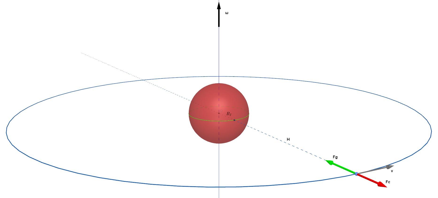 satellite geostazionario in rotazione