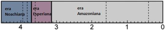 """Fig. 3 Scala cronologica relativa alle ere marziane (in miliardi di anni), I rispettivi limiti temporali sono incerti, in particolare il limite esperiano-amazoniano viene anche indicato a circa 2.9 miliardi di anni. Le linee tratteggiate indicano sottodivisioni. In alcune cronologie viene considerata anche un'iniziale era pre-Noachiana, terminata circa 3.95 miliardi di anni fa (modificato da """"The B. Murray Space Library"""", The Planetary Society)."""