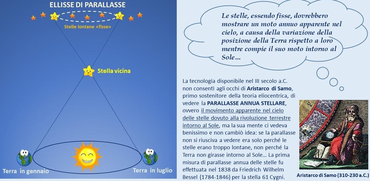 Parallasse-Aristarco
