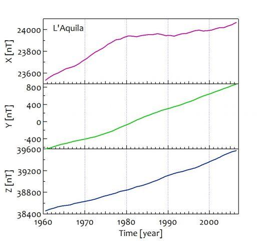 Fig. 2. Andamento dei valori di intensità delle 3 componenti del campo magnetico misurate presso l'Osservatorio geomagnetico a L'Aquila (fonte INGV).