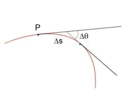 curvatura