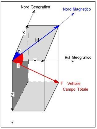 Fig. 1. Scomposizione del vettore di campo magnetico totale F nelle sue componenti verticale Z e orizzontale H, quest'ultima è a sua volta scomposta nelle sue componenti secondo gli assi x e y della terna cartesiana. L'intensità del campo viene misurata in Tesla (T).