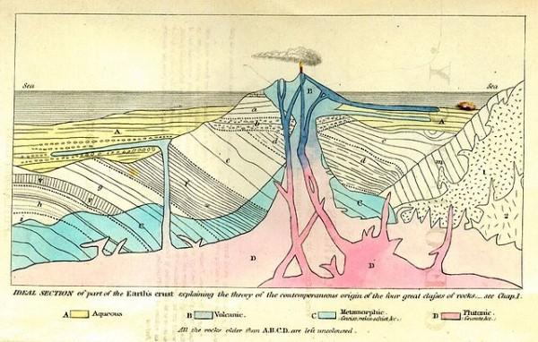 """Fig. 5. Origine di diversi tipi di rocce, da """"Principles of Geology"""", seconda ed. americana, 1857. A: sedimentaria B: vulcanica C: metamorfica D: intrusiva. Fonte: wikipedia."""