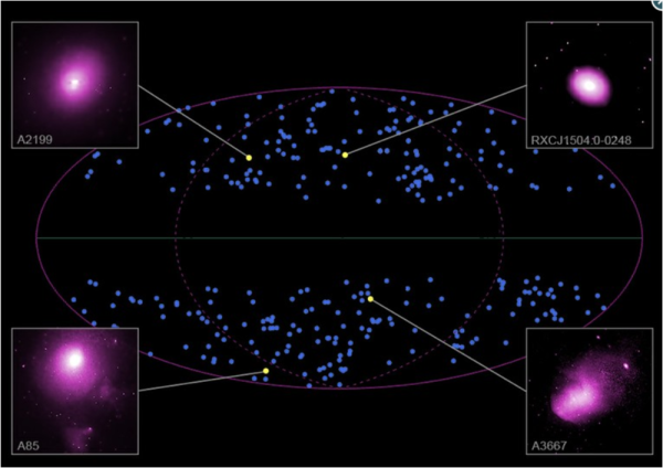 La distribuzione dei 313 gruppi di galassie analizzate dagli autori. I quattro gruppi ingranditi sono osservazioni di Chandra. Fonte: NASA/Chandra.