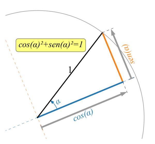 Definizione funzioni trigonometriche