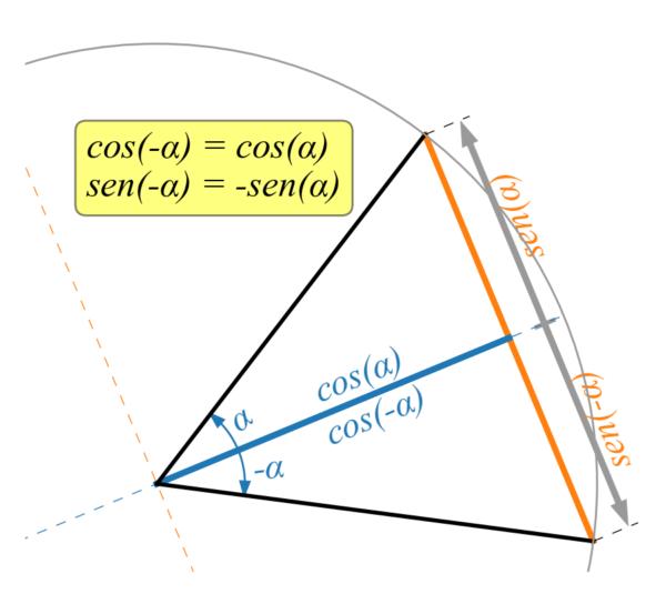 Funzioni trigonometriche di angoli opposti