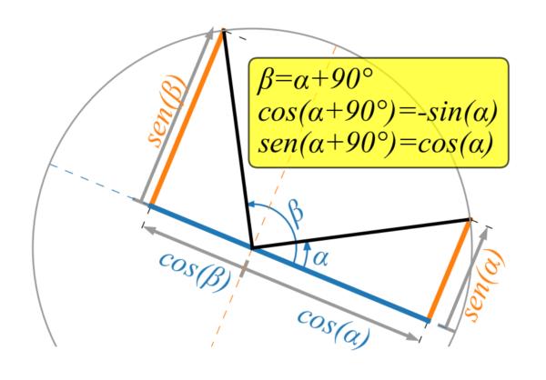 Seno e coseno di angoli che differiscono di 90°