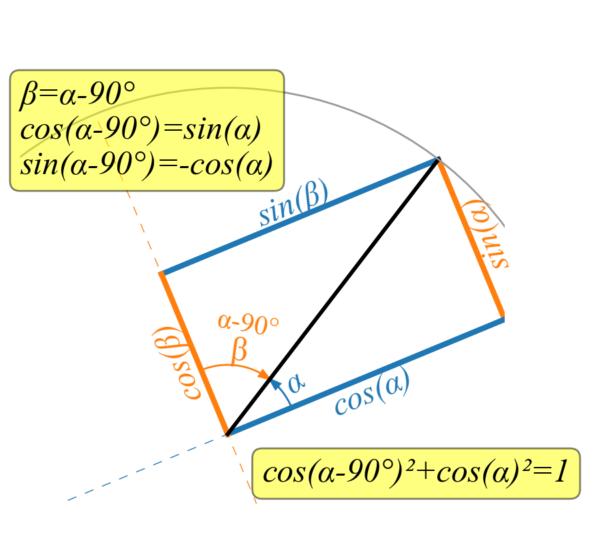 Seno e coseno di angoli complementari a 90°