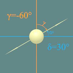 Angoli tra direzione di polarizzazione entarnte e direzioni di polarizzazione uscenti