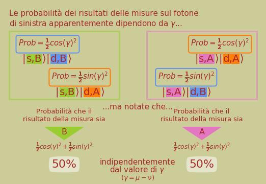 Probabilità dei risultati visti dallo sperimentatore di sinistra