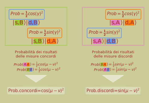 Probabilità che le misure di su fotoni entangled diano risultati discordi o concordi